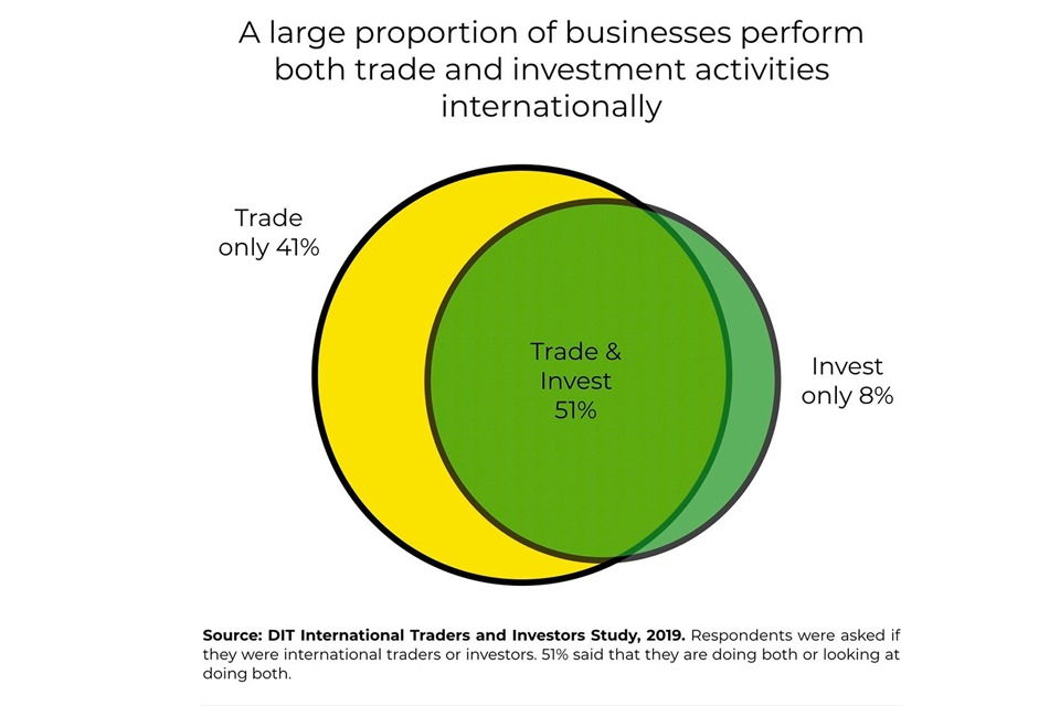 These ideas are tried and tested: successful traders tend to also be investors